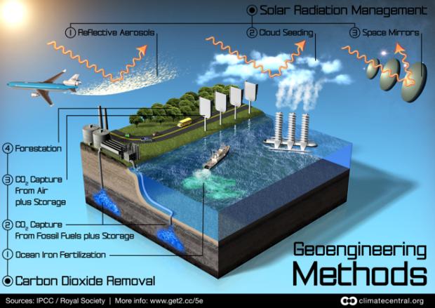 geoengineering-methods