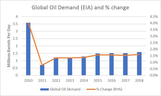 global-oil-demand