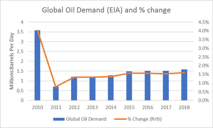 global-oil-demand