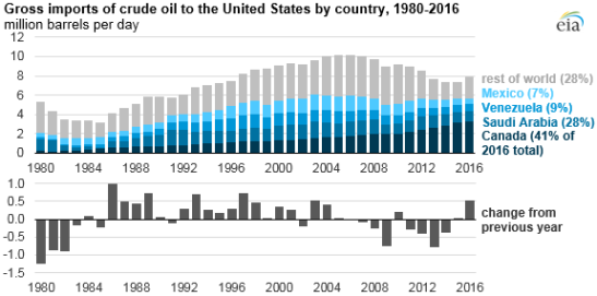 oil-imports-us