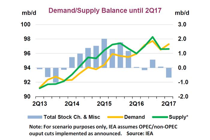 oil-stock