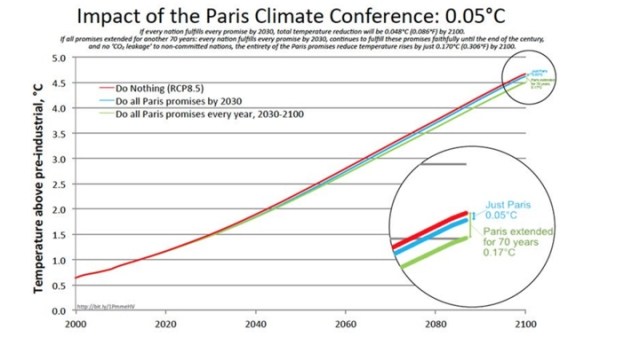 impact of paris climate agreement.001