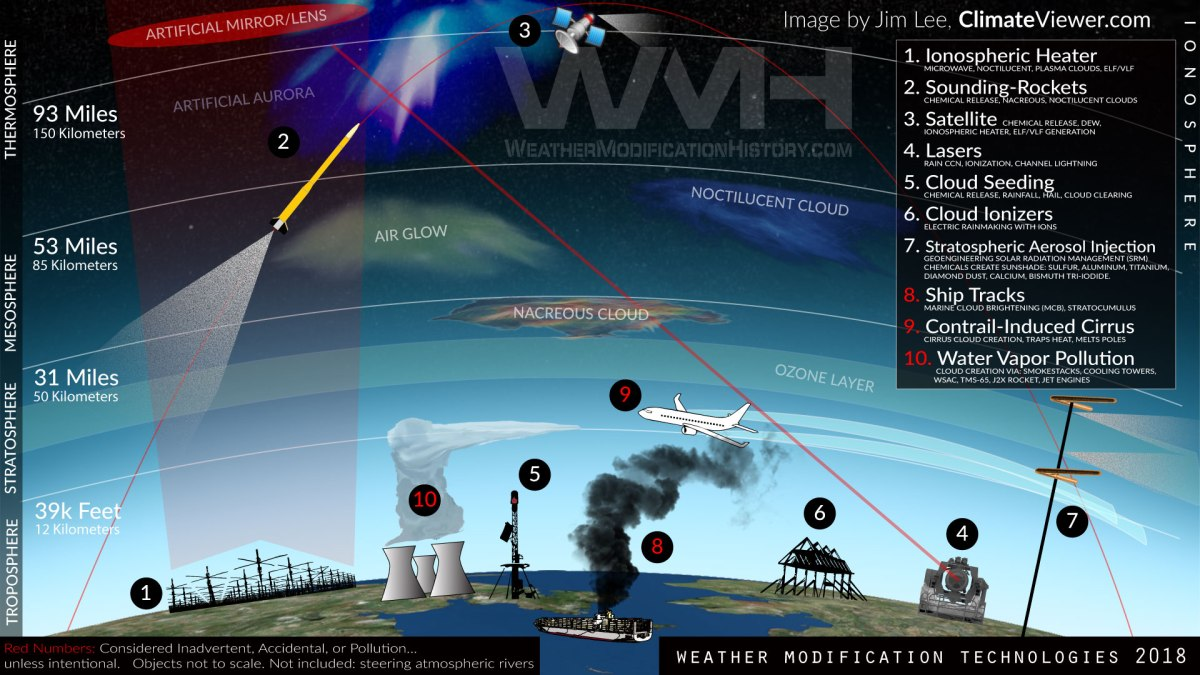 Ten Technologies to Own the Weather Today