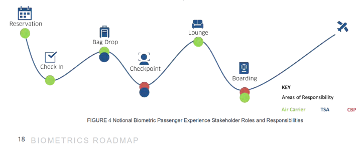 biometrics-roadmap
