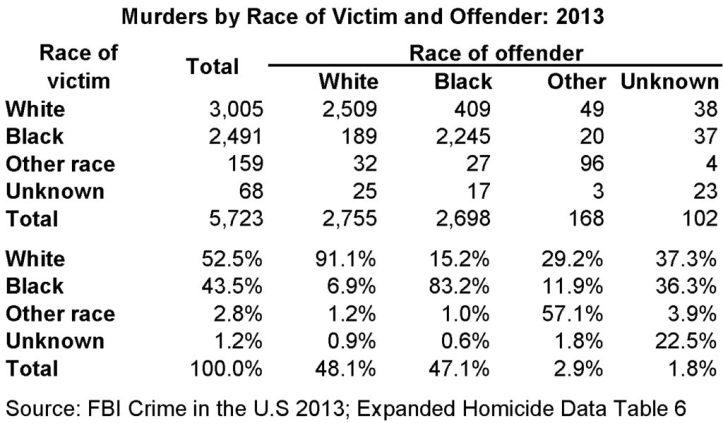 white-black-crime