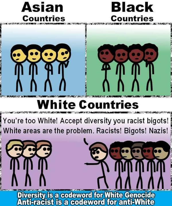 white-racism