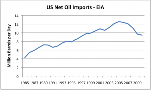 us-net-oil-imports