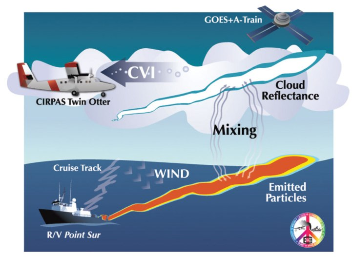 Illustration of E-PEACE design and observations of emitted particles in marine stratocumulus in Jul and Aug 2011 west of central California. The diagram shows the three platforms used in making observations of particle and cloud chemical and physical properties, namely, the R/V Point Sur, the CIRPAS Twin Otter, and the A-Train satellites and GOES. The design included using smoke generated on board the R/V Point Sur that was measured after emission by the CIRPAS Twin Otter in clouds. The satellite was used to measure the changes in reflectance of sunlight due to the effects of the emitted particles on the clouds. The CVI was used as an inlet for evaporating droplets as they were brought into the aircraft, allowing sampling of droplet chemical composition.