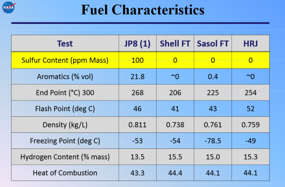 https://www.scribd.com/doc/259577174/NASA-Alternative-Fuel-Research-Bulzan-CAAFI-NASA-Presentation-11-30-11