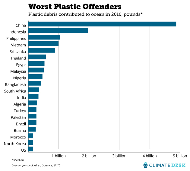 plastic rankings