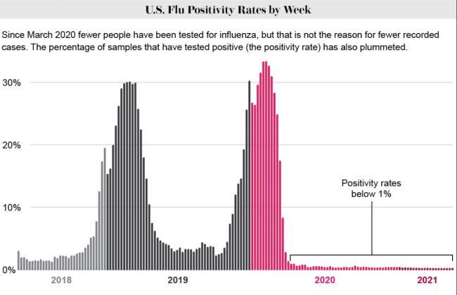 flu-disappeared-graph