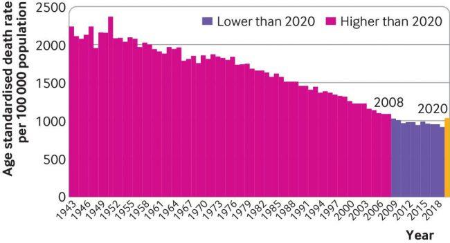 uk-age-standardised-mortality-rate