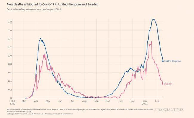 uk-sweden-graph